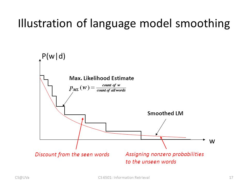Illustration of language model smoothing