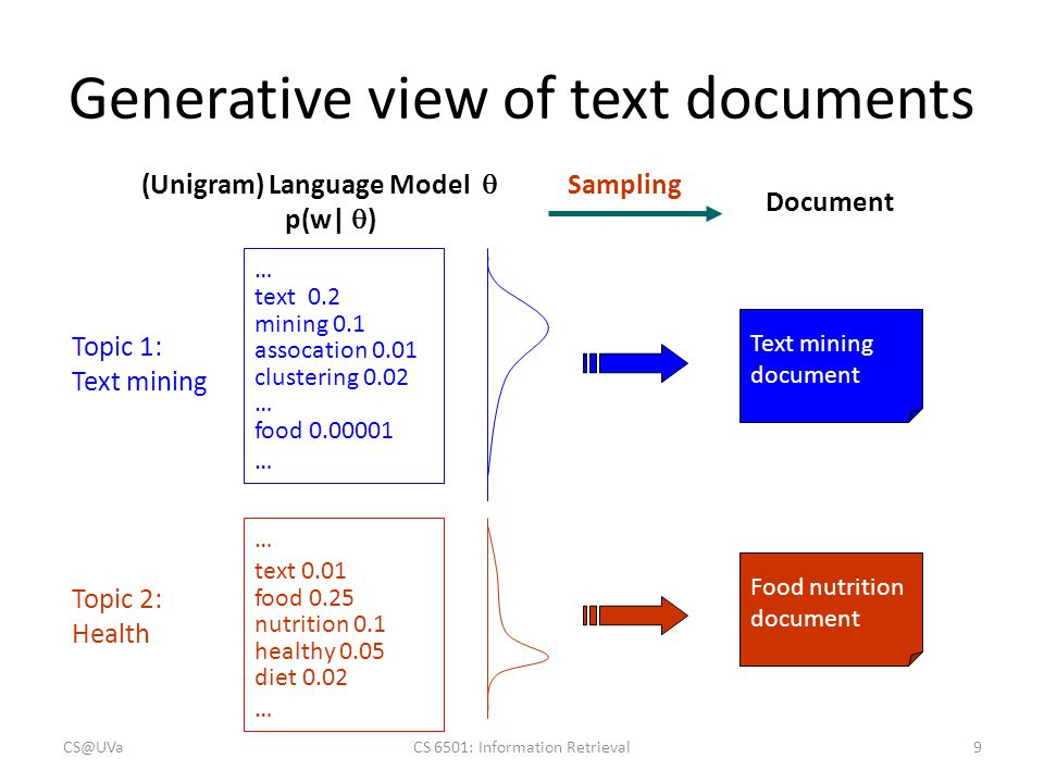 Generative view of text documents