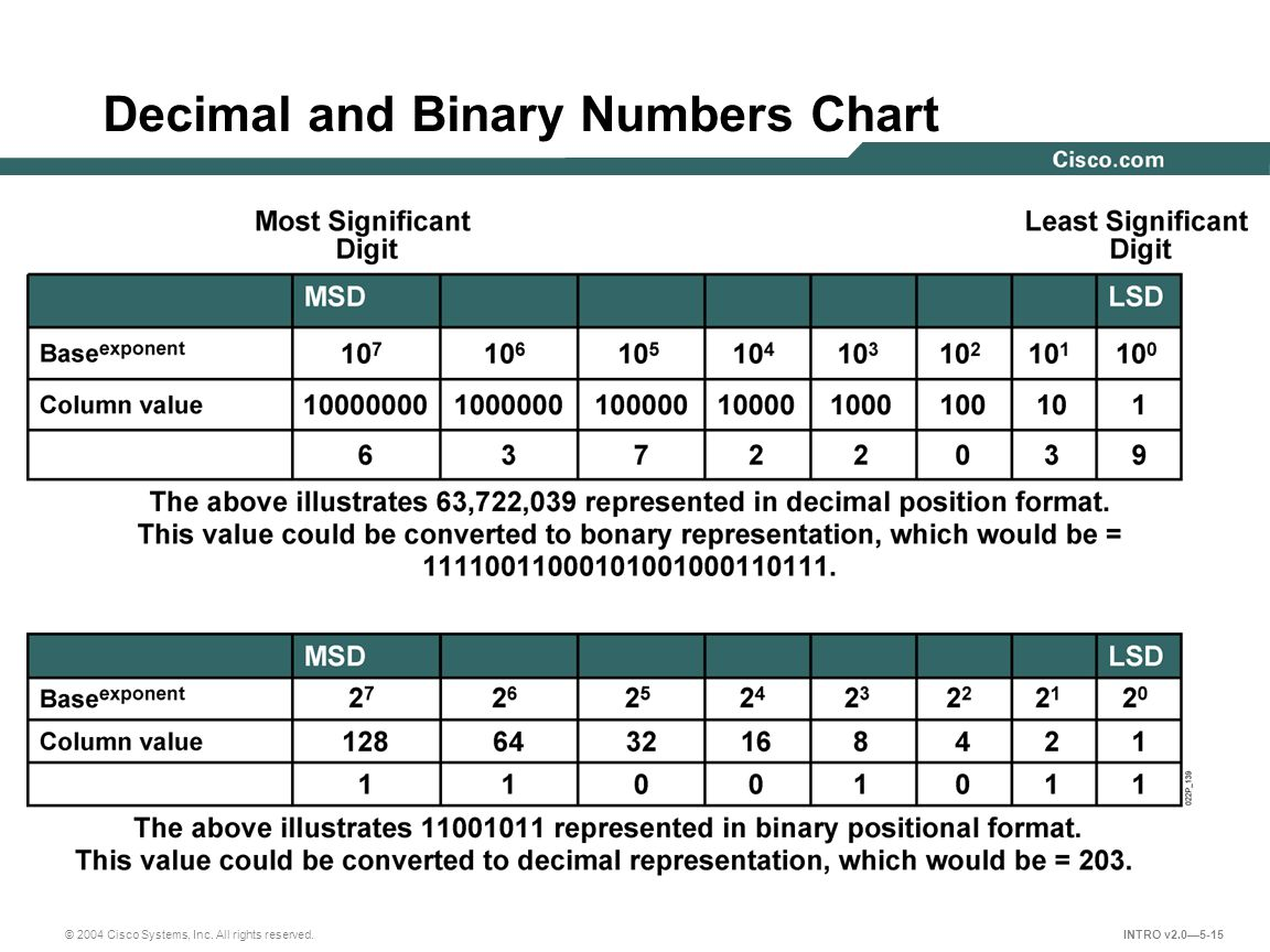 Decimal and Binary Numbers Chart