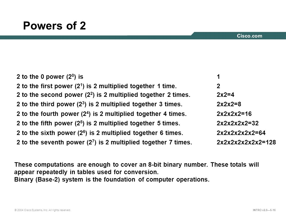 Powers of 2 2 to the 0 power (20) is 1