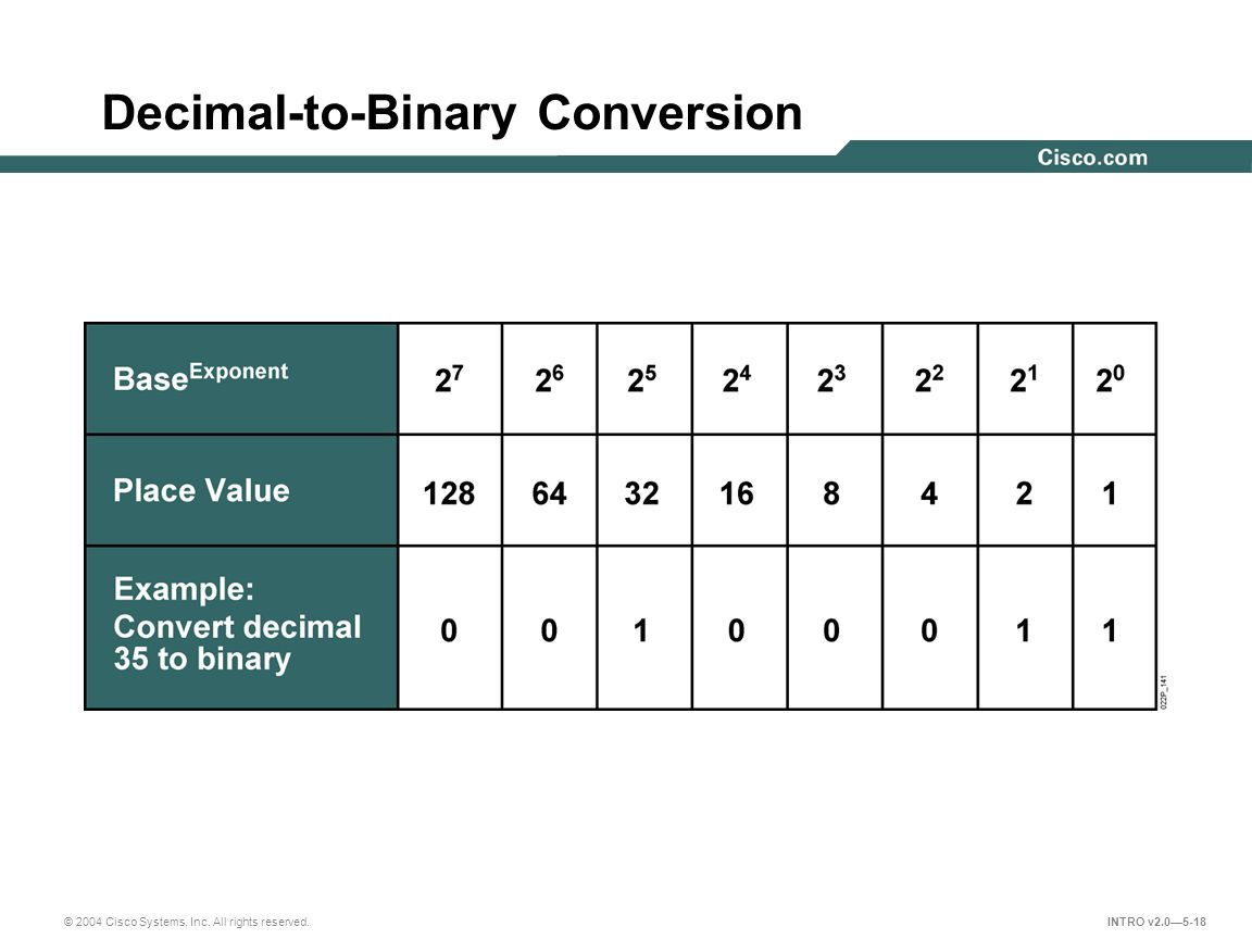 Decimal-to-Binary Conversion