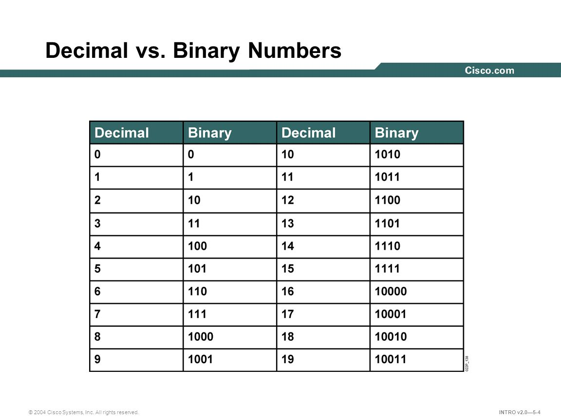 Decimal vs. Binary Numbers