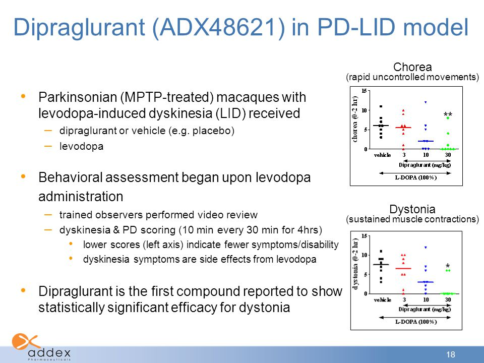 Dipraglurant (ADX48621) in PD-LID model