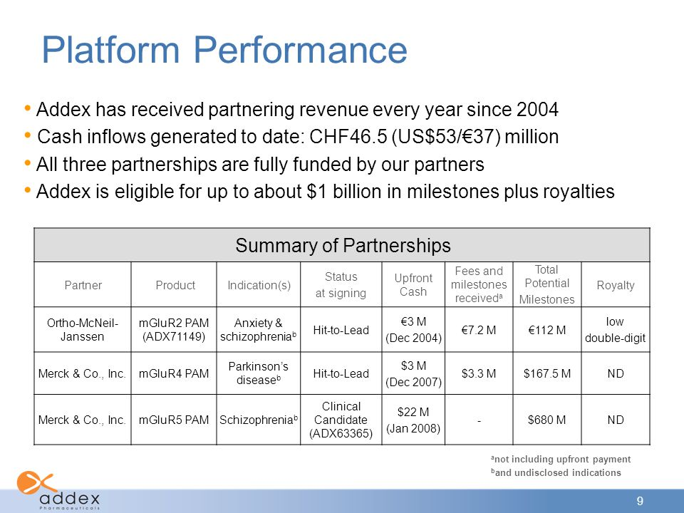 Platform Performance Addex has received partnering revenue every year since 2004. Cash inflows generated to date: CHF46.5 (US$53/€37) million.