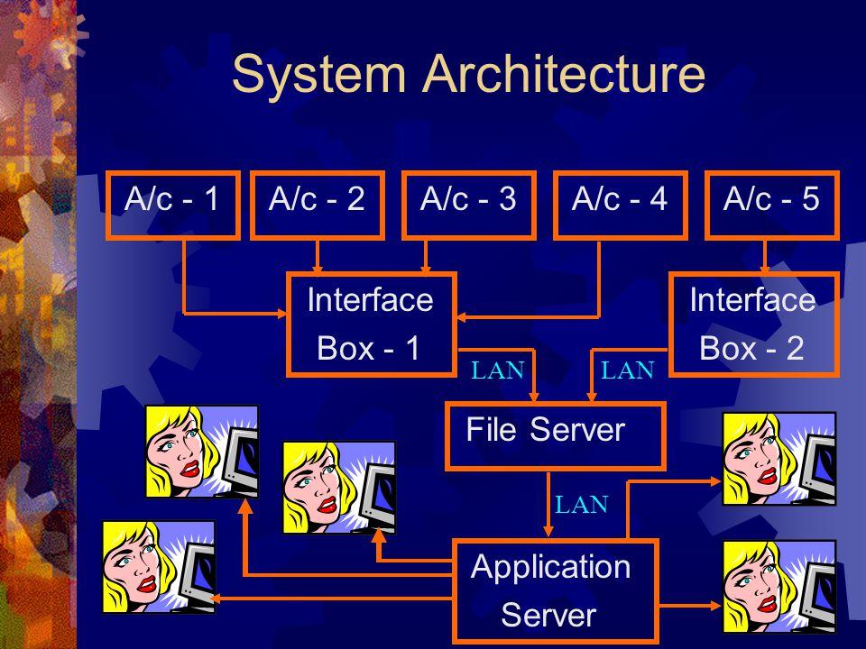 System Architecture A/c - 1 A/c - 2 A/c - 3 A/c - 4 A/c - 5 Interface