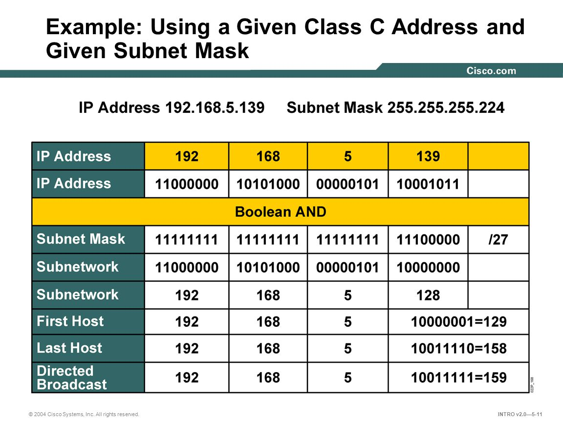 Example: Using a Given Class C Address and Given Subnet Mask