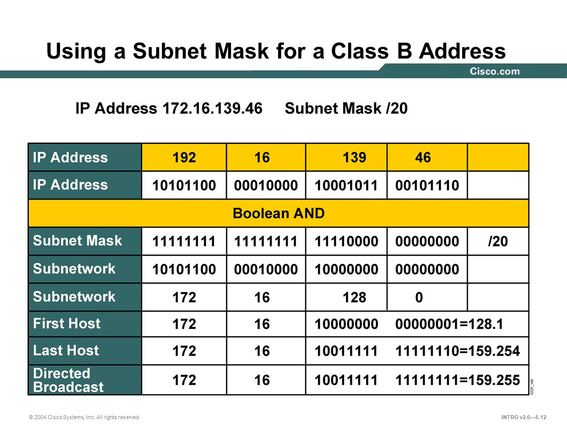 Using a Subnet Mask for a Class B Address