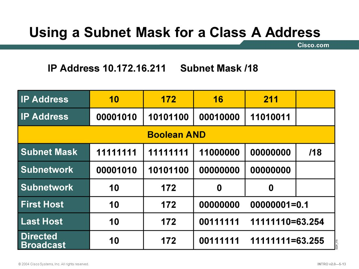 Using a Subnet Mask for a Class A Address