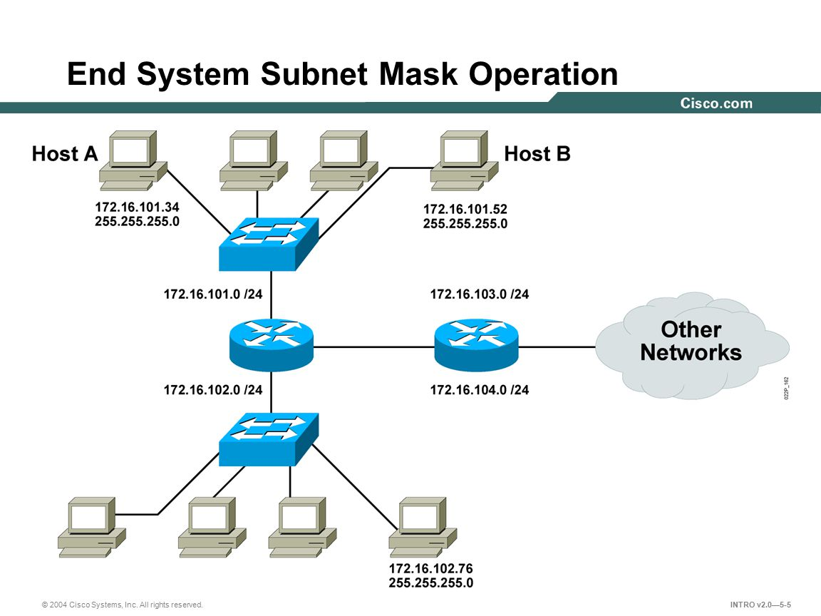 End System Subnet Mask Operation