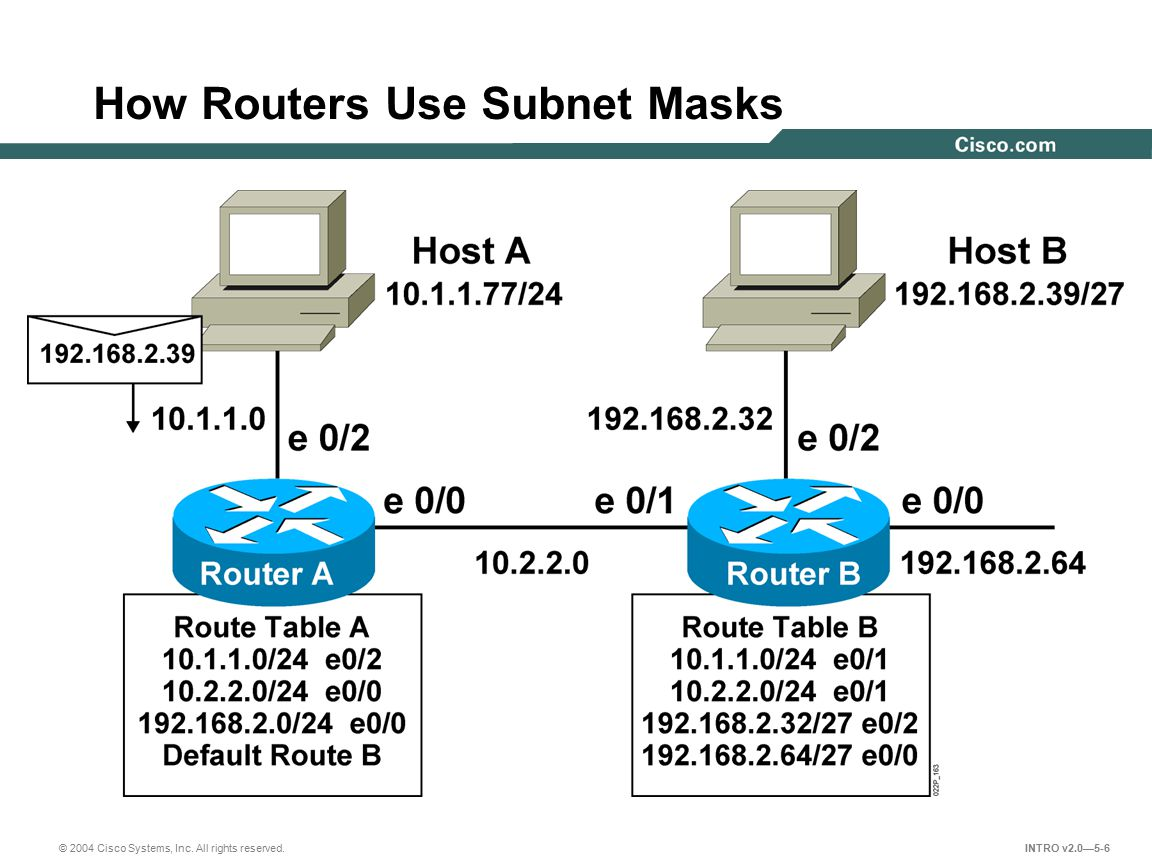 How Routers Use Subnet Masks