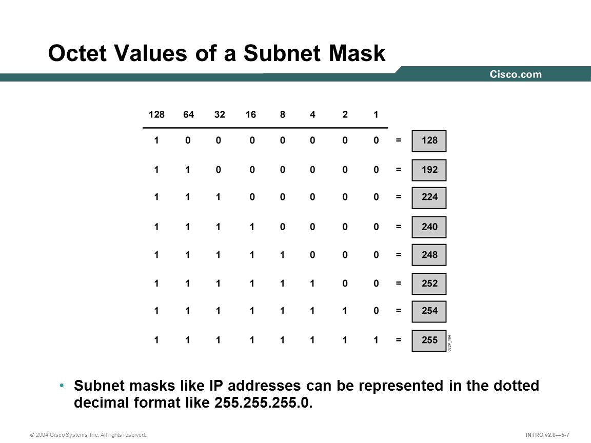 Octet Values of a Subnet Mask