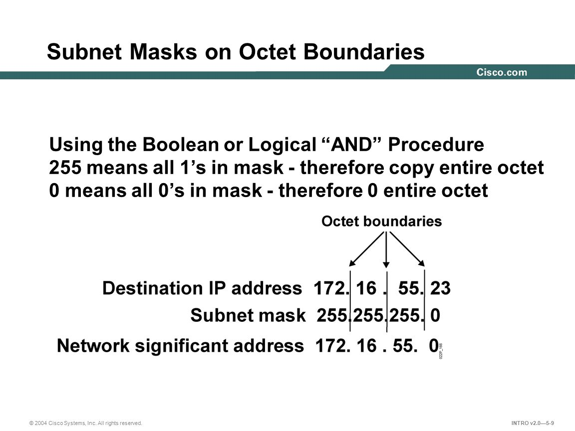 Subnet Masks on Octet Boundaries