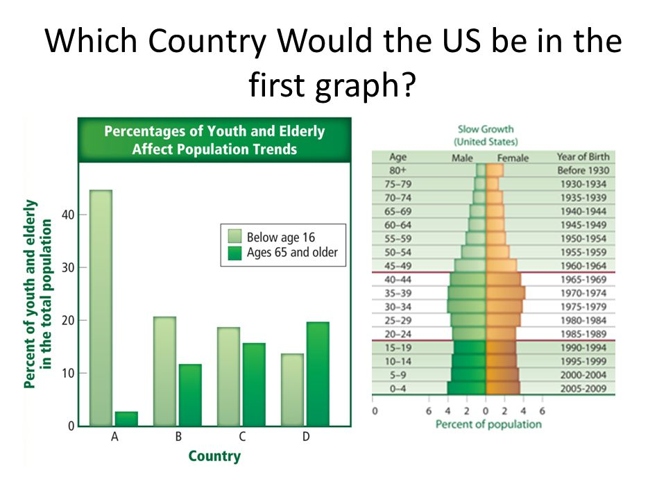 Which Country Would the US be in the first graph