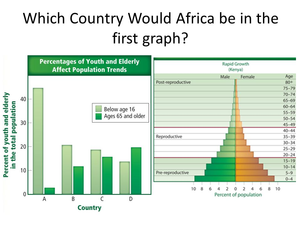 Which Country Would Africa be in the first graph