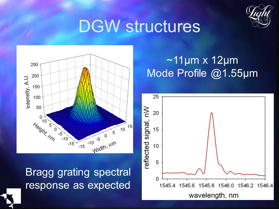 Bragg grating spectral response as expected