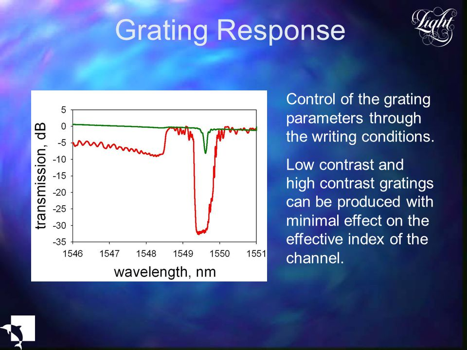 Grating Response Control of the grating parameters through the writing conditions.