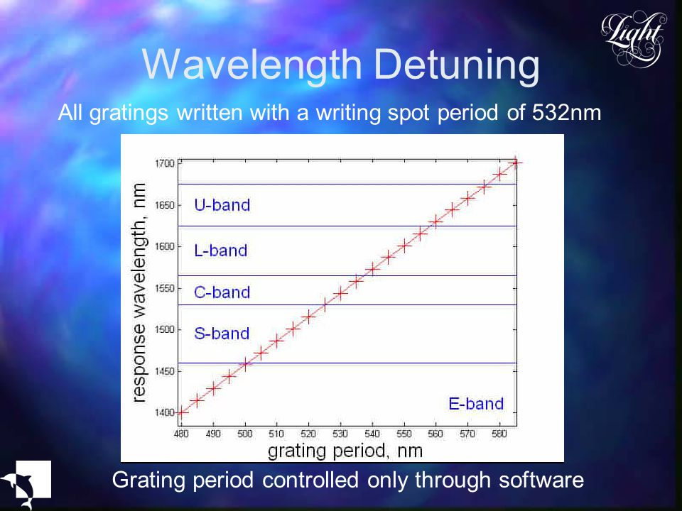 Wavelength Detuning All gratings written with a writing spot period of 532nm.