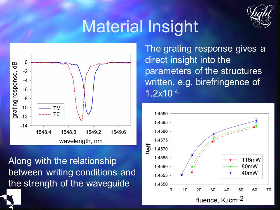 Material Insight The grating response gives a direct insight into the parameters of the structures written, e.g. birefringence of 1.2x10-4.