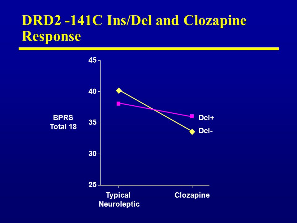 DRD2 -141C Ins/Del and Clozapine Response