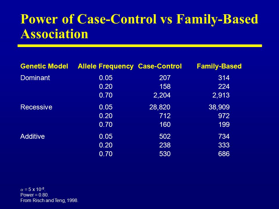 Power of Case-Control vs Family-Based Association