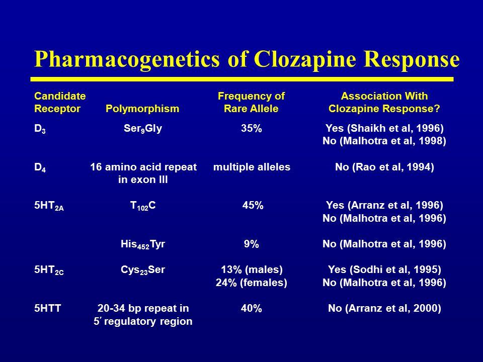 Pharmacogenetics of Clozapine Response