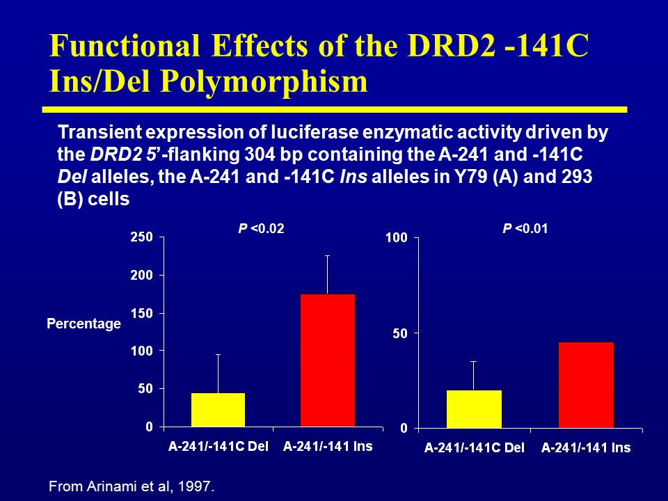 Functional Effects of the DRD2 -141C Ins/Del Polymorphism