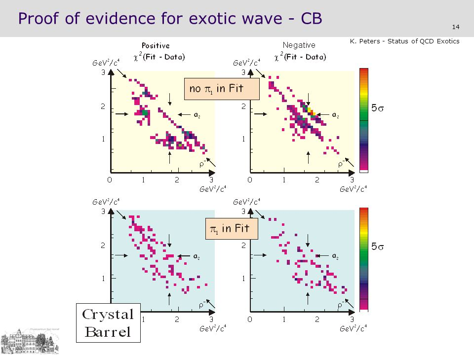 Proof of evidence for exotic wave - CB