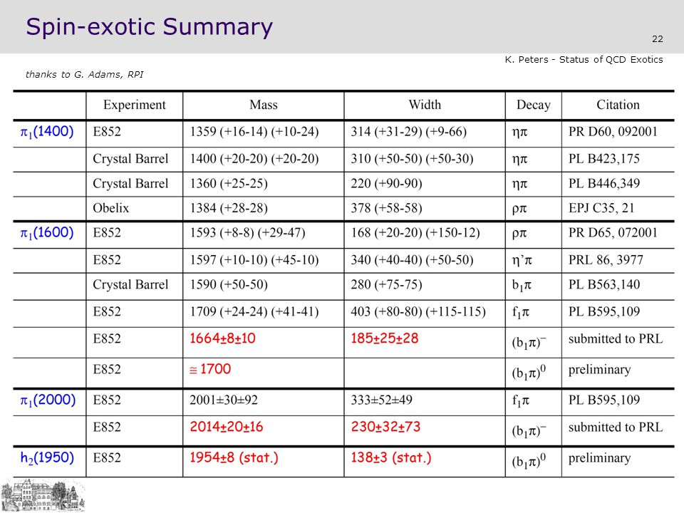 Spin-exotic Summary K. Peters - Status of QCD Exotics