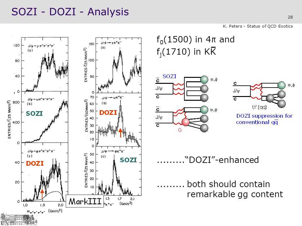 SOZI - DOZI - Analysis f0(1500) in 4π and fj(1710) in KK