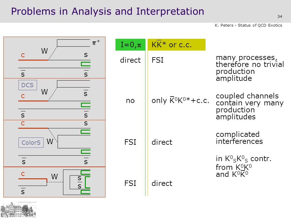 Problems in Analysis and Interpretation