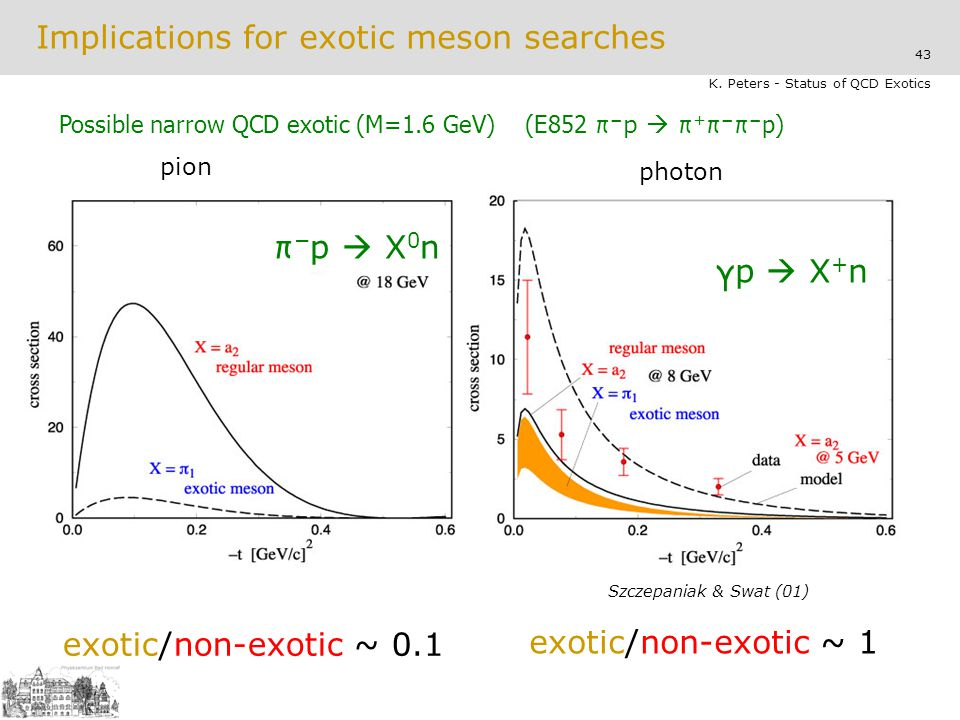 Implications for exotic meson searches