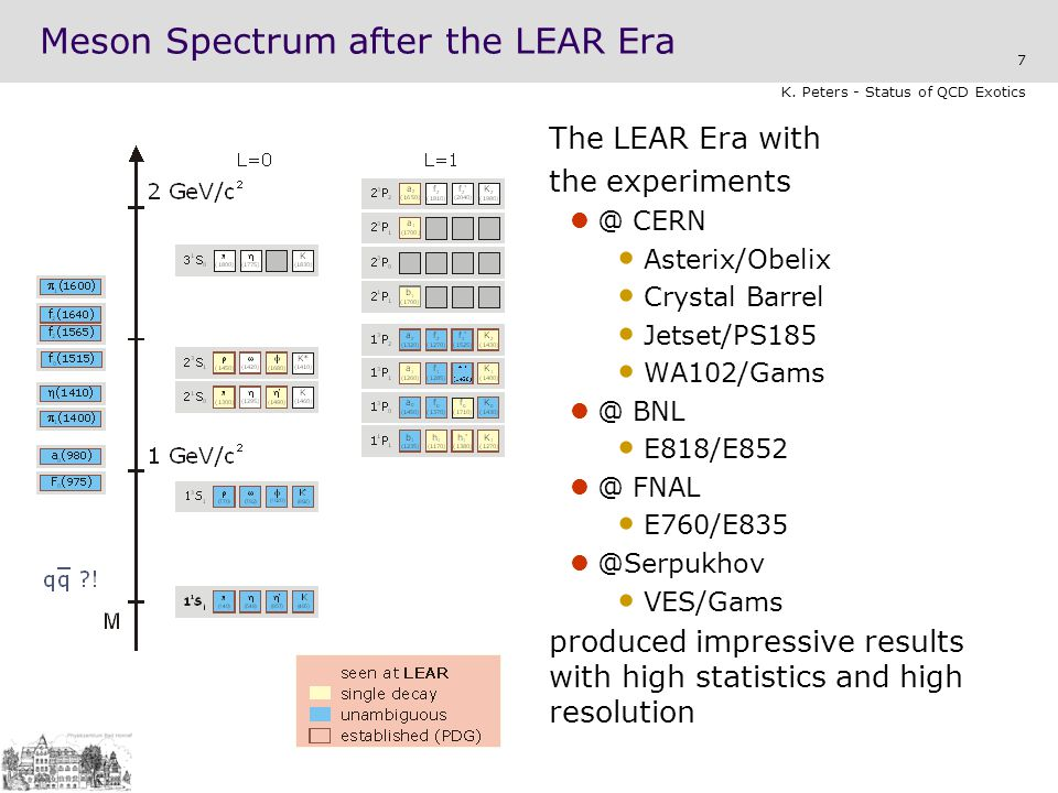 Meson Spectrum after the LEAR Era