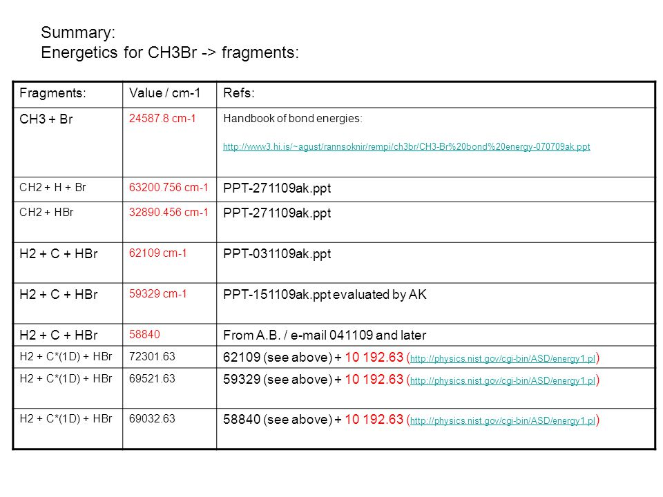Energetics for CH3Br -> fragments:
