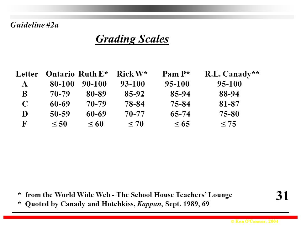 31 Grading Scales Guideline #2a