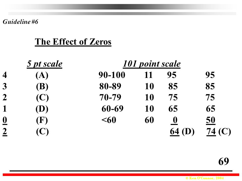 69 The Effect of Zeros 5 pt scale 101 point scale