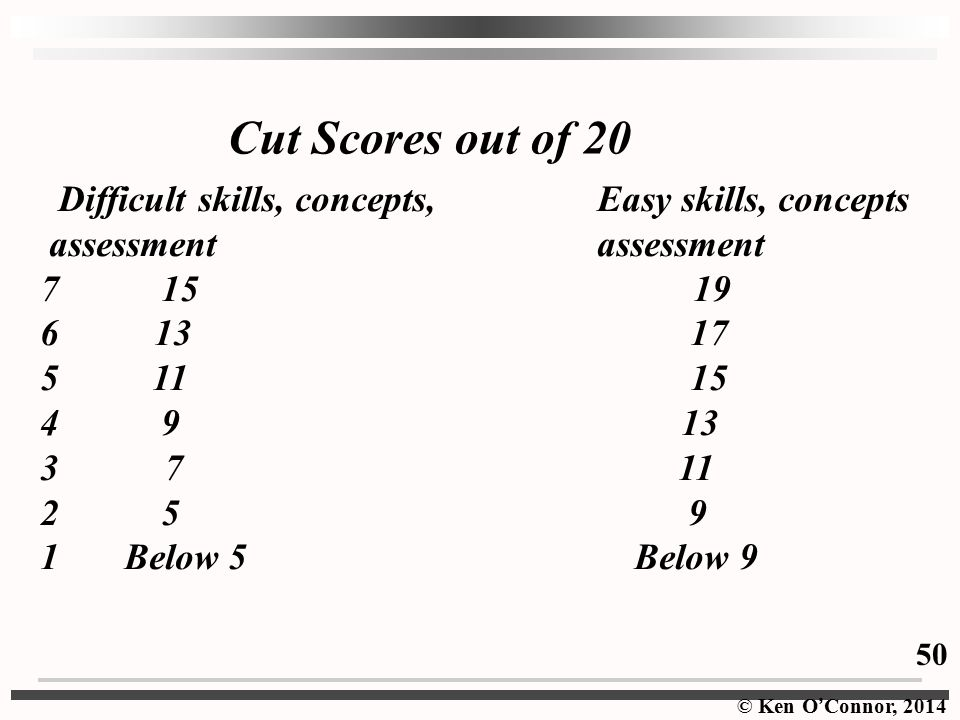 Cut Scores out of 20 Difficult skills, concepts, Easy skills, concepts