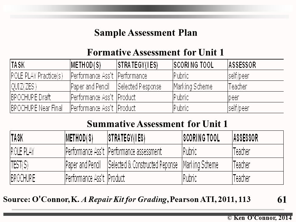 Sample Assessment Plan