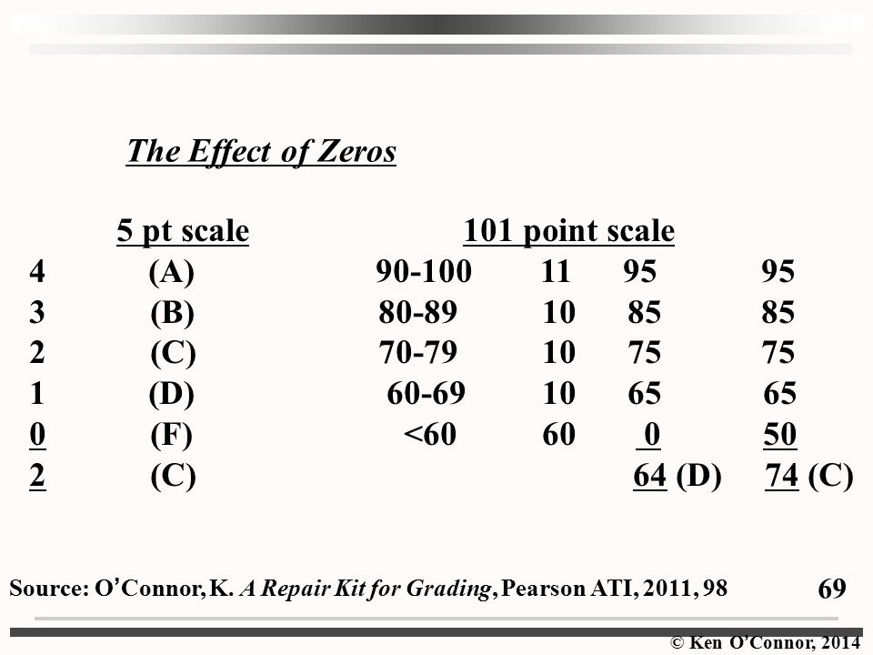 The Effect of Zeros 5 pt scale 101 point scale 4 (A) 90-100 11 95 95