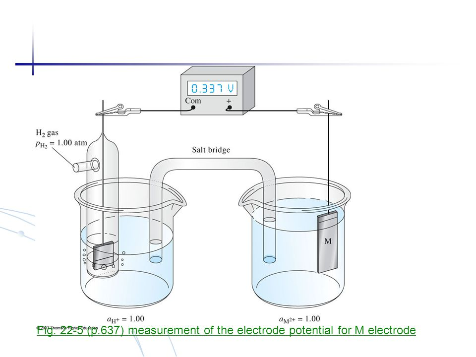 Fig. 22-5 (p.637) measurement of the electrode potential for M electrode