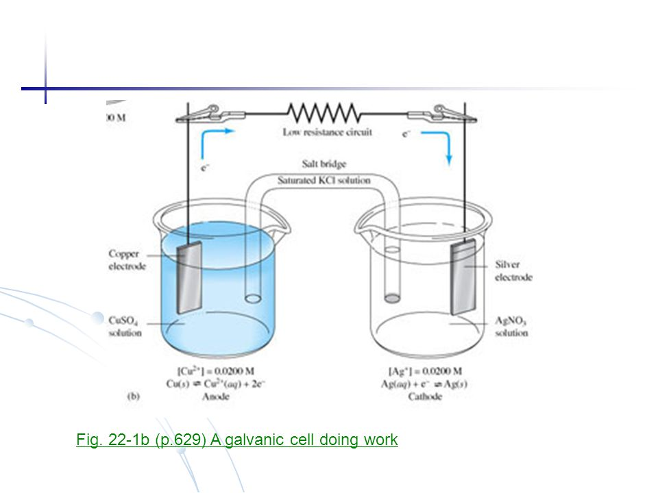 Fig. 22-1b (p.629) A galvanic cell doing work