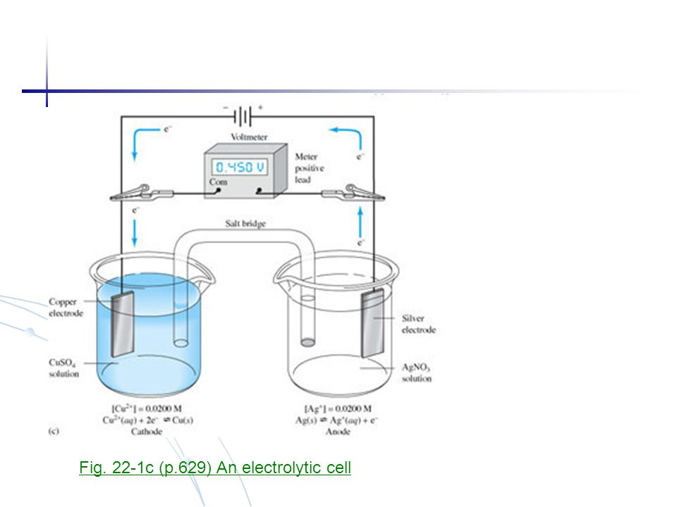Fig. 22-1c (p.629) An electrolytic cell