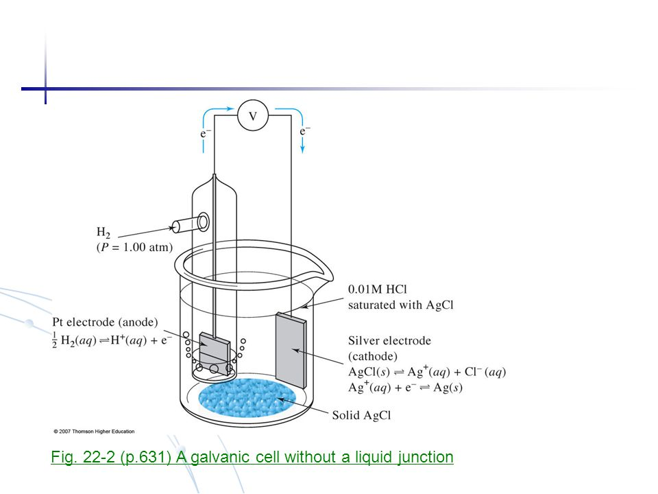Fig. 22-2 (p.631) A galvanic cell without a liquid junction