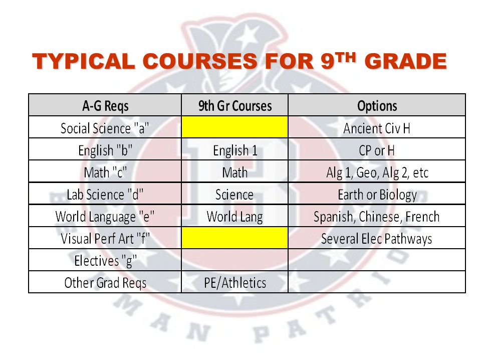 Typical Courses for 9th Grade