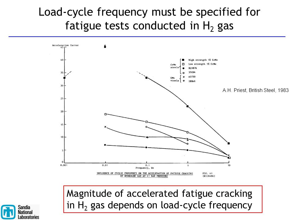 Load-cycle frequency must be specified for fatigue tests conducted in H2 gas