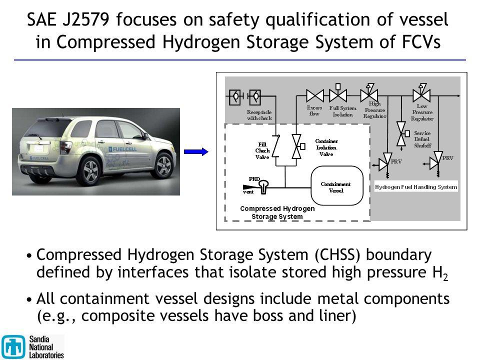 SAE J2579 focuses on safety qualification of vessel in Compressed Hydrogen Storage System of FCVs