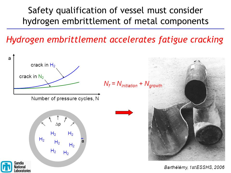 Hydrogen embrittlement accelerates fatigue cracking