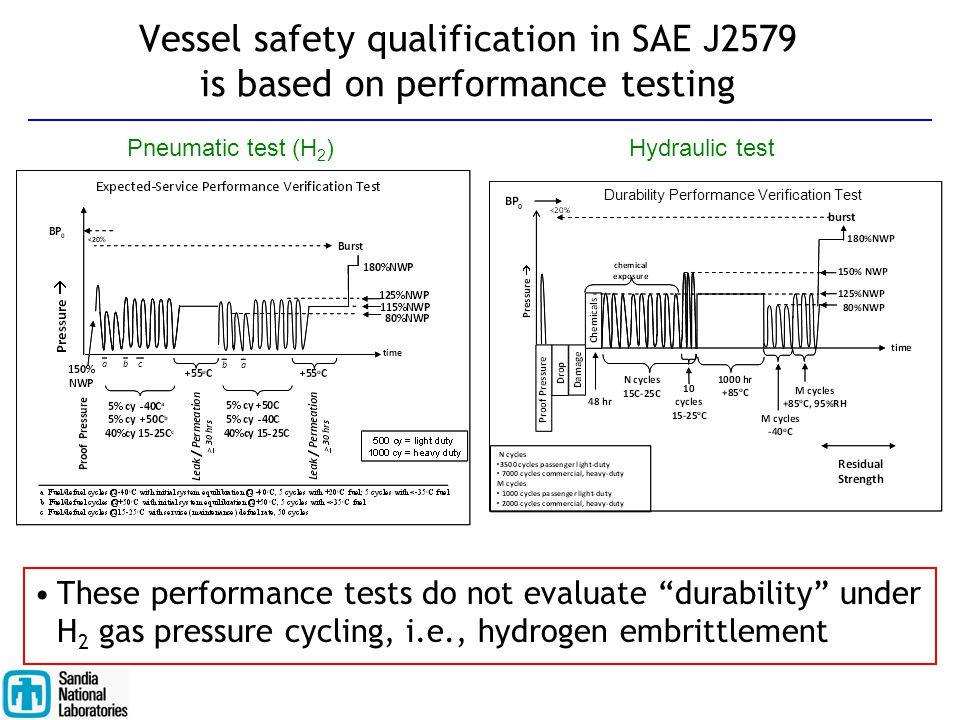 Vessel safety qualification in SAE J2579 is based on performance testing