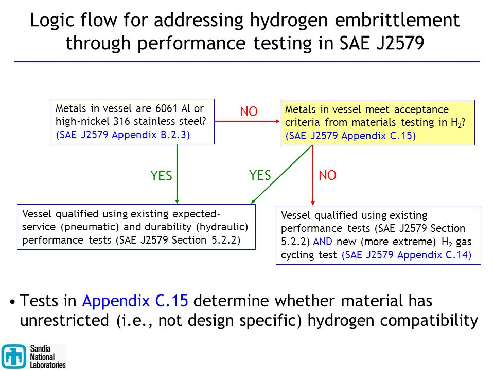 Logic flow for addressing hydrogen embrittlement through performance testing in SAE J2579