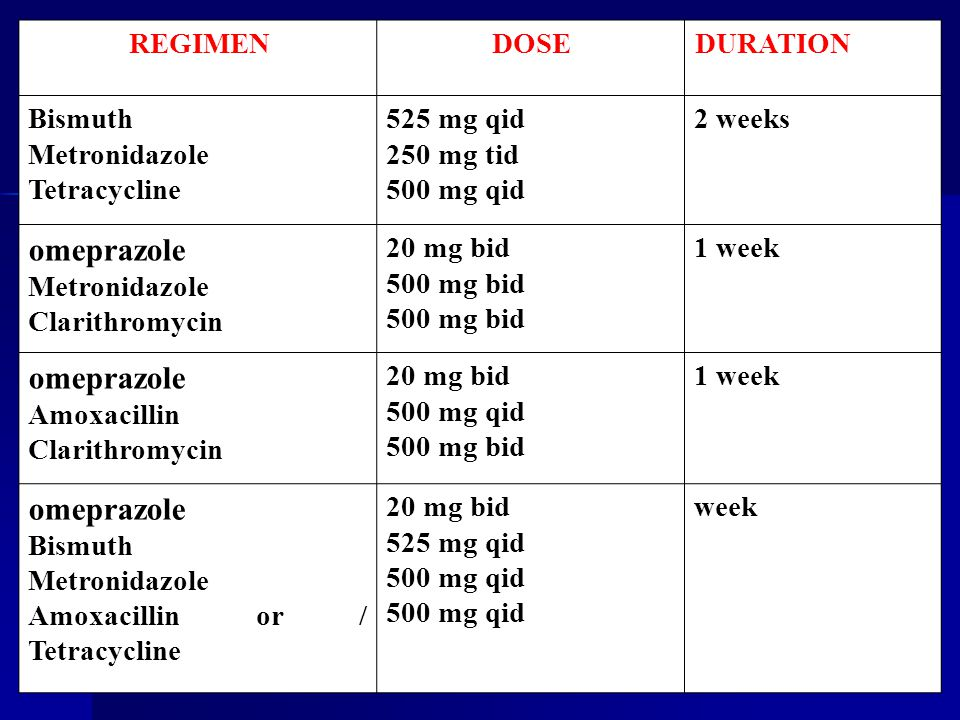 omeprazole DURATION DOSE REGIMEN 2 weeks 525 mg qid 250 mg tid