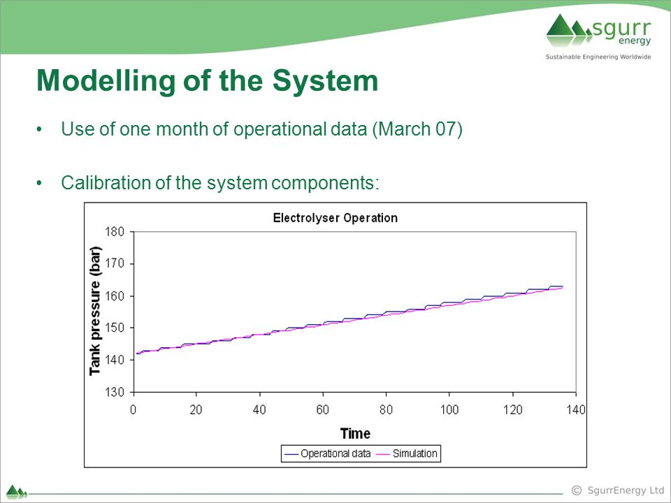 Modelling of the System